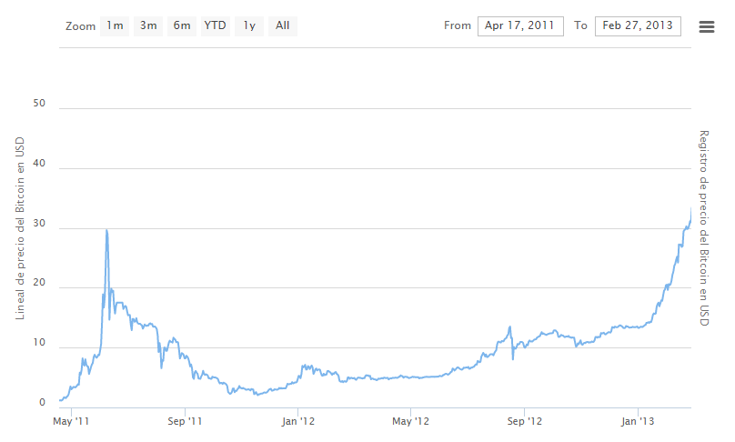 Bitcoin 2012