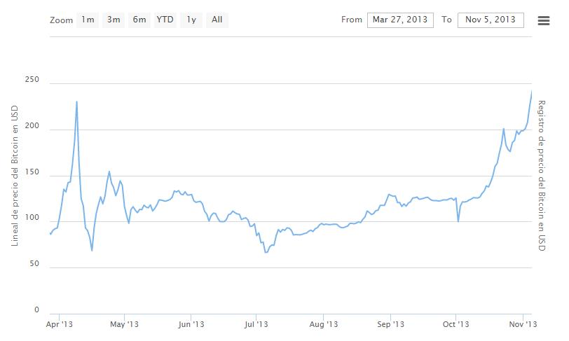 Bitcoin 2013