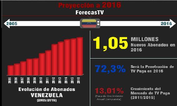 Proyección - Venezuela TV de paga