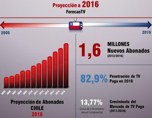 Chile - TV paga 2016 - BB