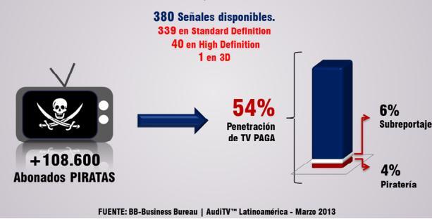 Chile - TV paga - piratería - BB