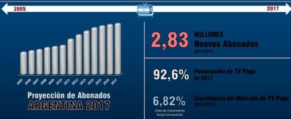 Argentina 1 - TV paga - 1 sem 2013 - ok