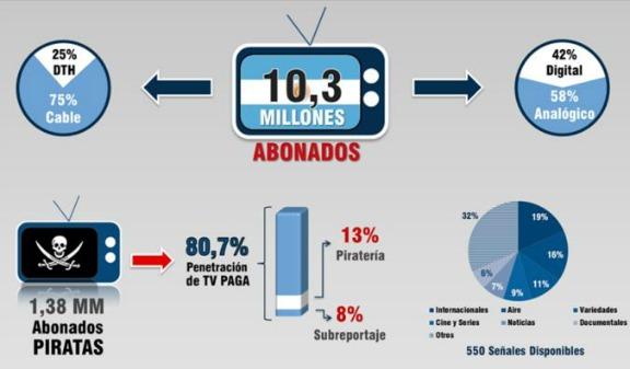 Argentina - TV paga - 1 sem 2013 ok