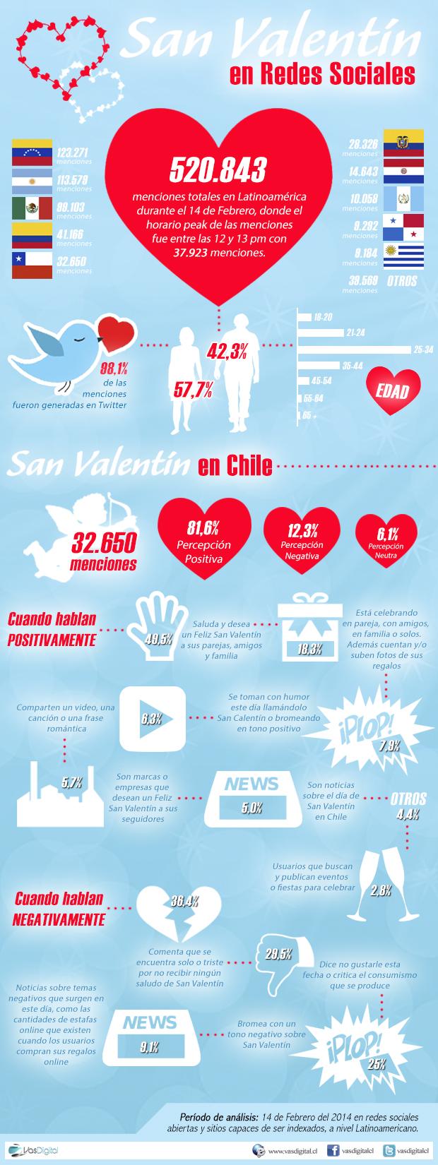 San-Valentin y redes sociales