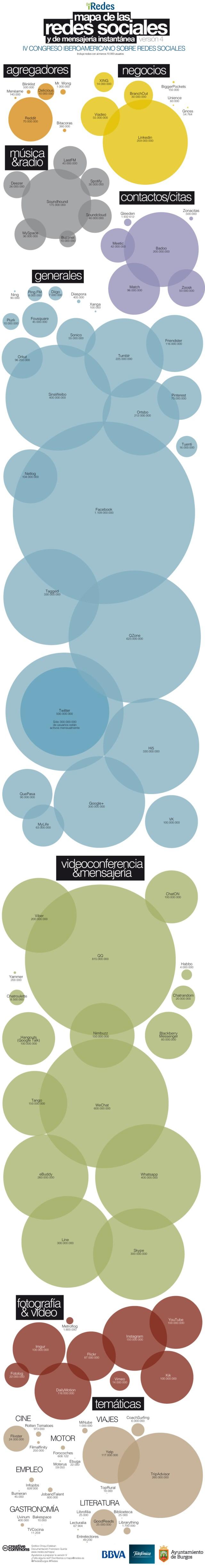 mapa vertical - redes sociales