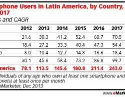 emarketer - android 2