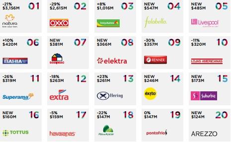 Interbrand 2014