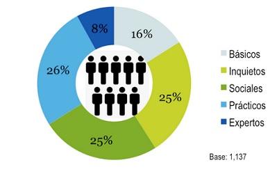 Tipos de usuarios - IAB México