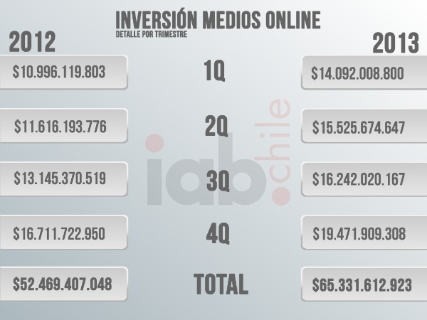 IABInversionOnline2013Trimestres -
