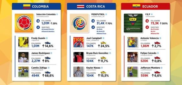 Twitter - Brasil 2