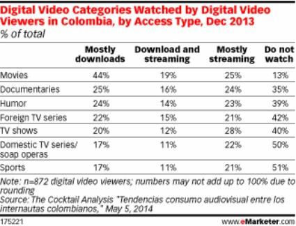 Colombia - consumo de video-