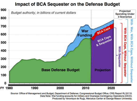 https://i1.wp.com/mercatus.org/sites/default/files/BCA-Sequester-Chart-580_1.jpg