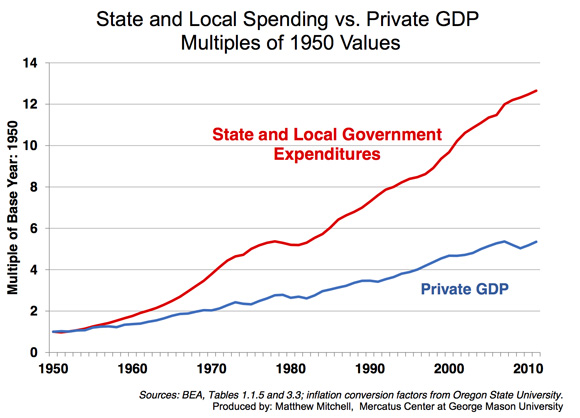 https://i1.wp.com/mercatus.org/sites/default/files/State-and-Local-Spending-vs-Private-GDP-580.jpg