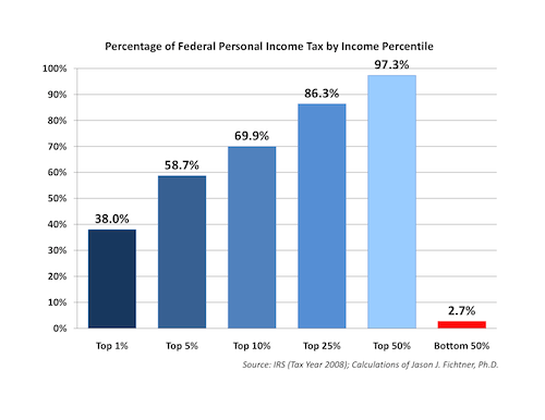 Breakdown of Federal Personal Income Taxes