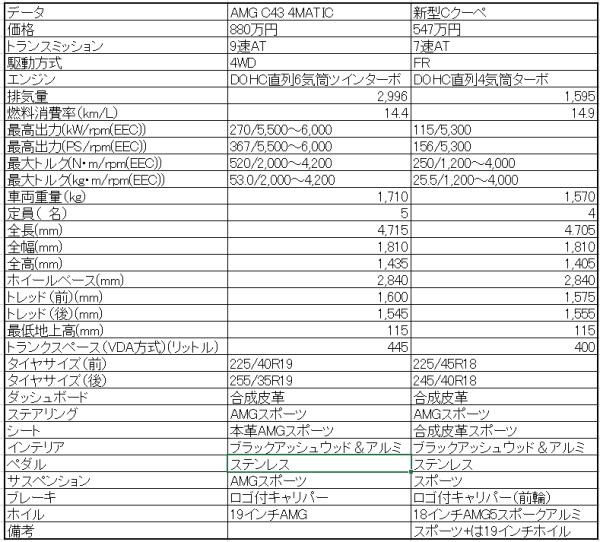 amg-c43
