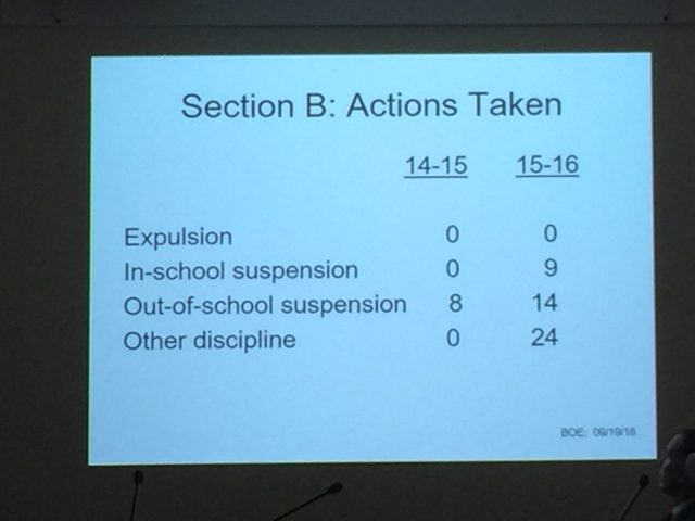 actions-taken