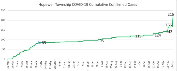 Hopewell Township reports massive uptick in COVID-19 cases