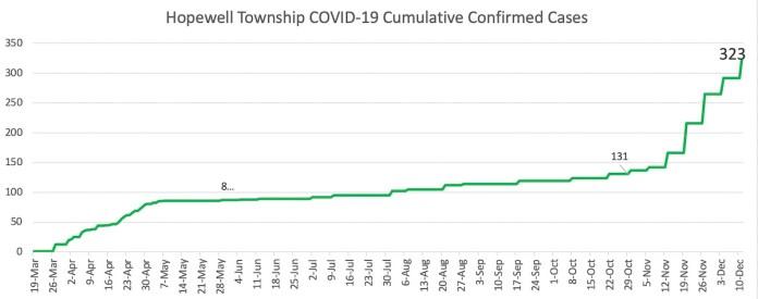 12/10/20 Covid graphs