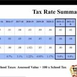 Tax Rate Summary