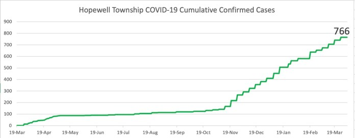 COVID-19 graphs for 4/5/21