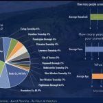 Survey results demographics