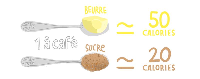 sucre vs beurre