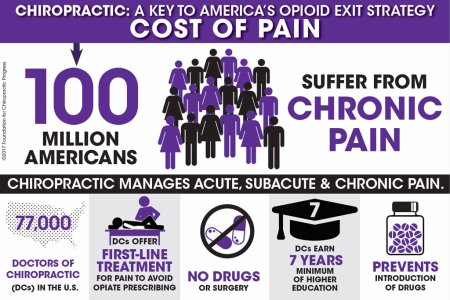 Cost of Pain - 100 million Americans in pain
