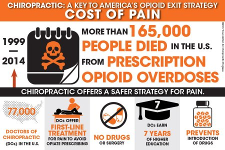 Cost of Pain - 165,000 died from opioid overdoses