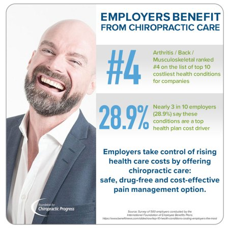 Employers Benefit from Quality Chiropractic Care