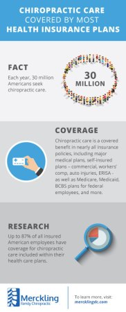 Chiropractic Care Is Covered by Most Health Insurance Plans