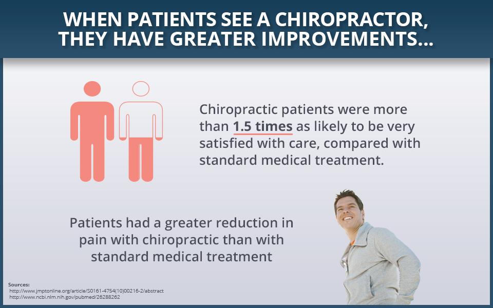 Chiropractic improvements