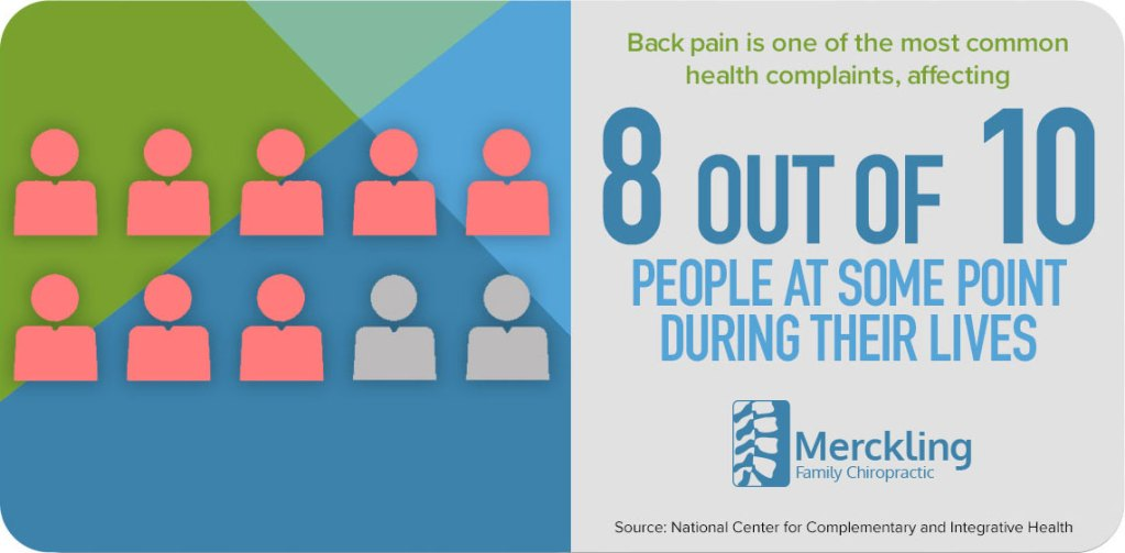 8 out of 10 experience back pain