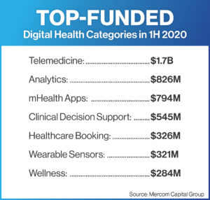 Top funded Digital Health Categories in 1H 2020