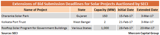 Extensions_of_Bid_Submission_Deadlines_for_Solar_Projects_Auctioned_by_SECI