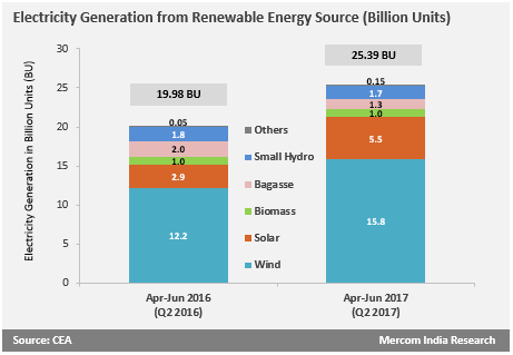 Electricity Generation from Renewable Energy Source (Billion Units)
