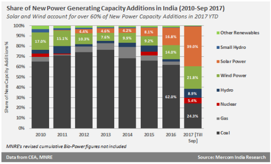 Share of new power generating capacity additions in India