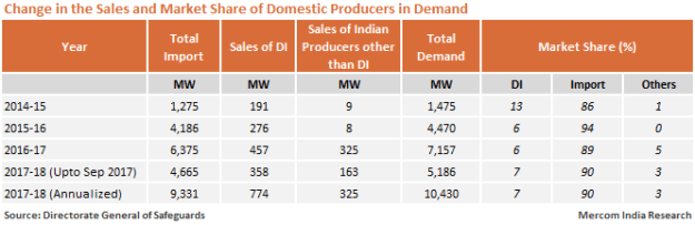 Change in the Sales and Market Share of Domestic Producers in Demand