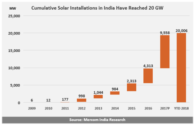 India Reaches 20 GW in Cumulative Installed Solar Capacity