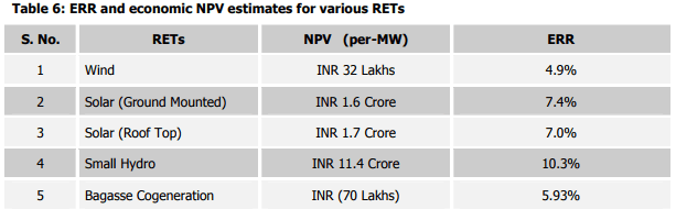 ERR and Economic NPV Estimates for Various RETs