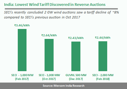 Lowest Wind Tariff Discovered in Reverse Auction