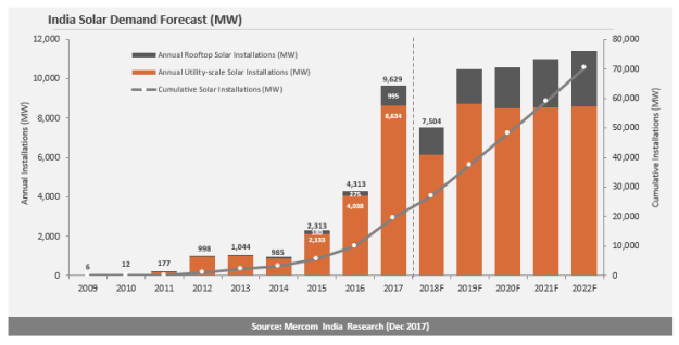 Indian Solar Installations Grew by 123% to Reach a Record 9.6 GW in 2017