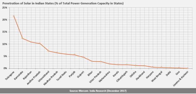 Penetration of Solar in Indian States (% of Total Power Generation Capacity in States)