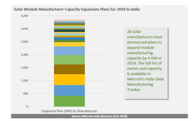 Solar Manufacturers Ramp Up Expansion Plans by 4 GW in Anticipation of Import Tariffs in India