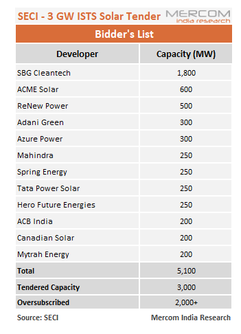 Will the Lowest Bid Breach ₹2.44/kWh Mark in the Upcoming SECI 3 GW Solar Auction?