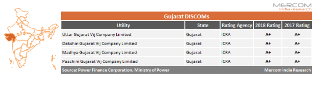 """Last year, in its analysis of the fifth annual integrated rating report, Mercom noted that most of the improvement in DISCOMs is attributed to reduction in debt levels due to states joining the UDAY program. As of March 31, 2018, the tariff cost gap of DISCOMs across India decreased by 48 percent in FY 2017-18, per data provided on the UDAY portal. Most DISCOMs have revised their tariffs after joining the program, and this has substantially helped in its goal achievement. """"DISCOMs still have a lot of work to do. Especially going into an election year, bill collection and increasing power tariffs to reflect true costs will be a challenge. This report primarily gives guidance to DISCOMs. Just because a DISCOM has an 'A' rating, it does not mean they are low risk for solar companies,"""" added Prabhu. """"States should not be surprised if solar tariffs go up due deterioration in DISCOM ratings."""""""