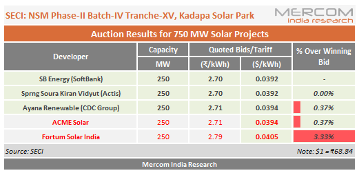 SoftBank, Actis and CDC Group Companies Win SECI's 750 MW Solar Auction