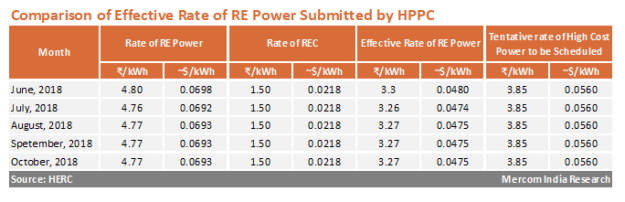 Haryana Approves Petition for Power Procurement from Non-Solar Sources for RPO