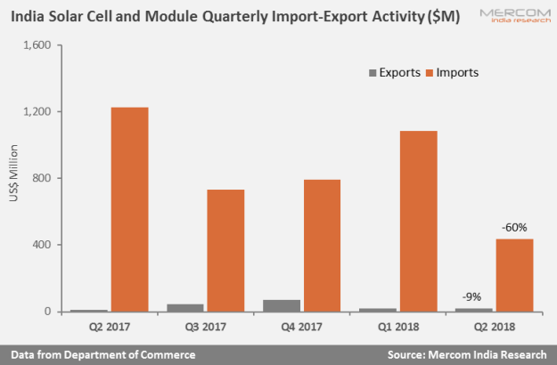 Safeguard Duty and Market Slowdown Lead to Decline in Indian Solar Imports in Q2 2018