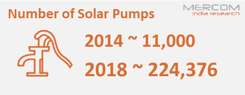 Number of Solar Pumps
