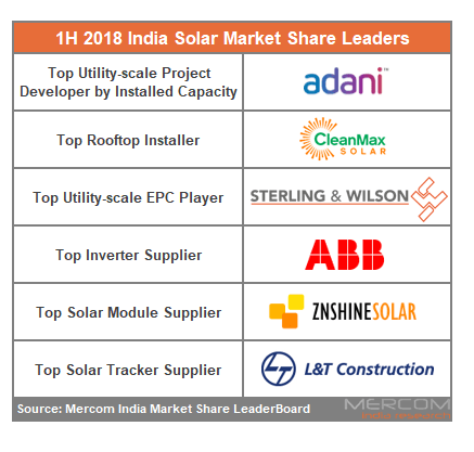 India's Solar Market Share Leaders for First Half of 2018 Revealed